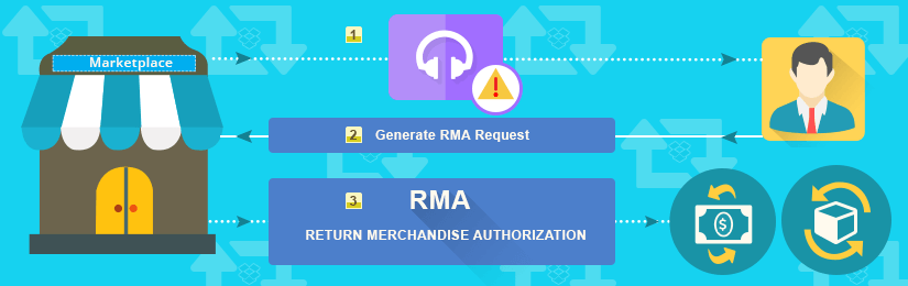 Opencart Marketplace RMA System Version2