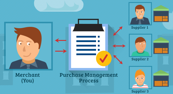 Shopify Purchase Management