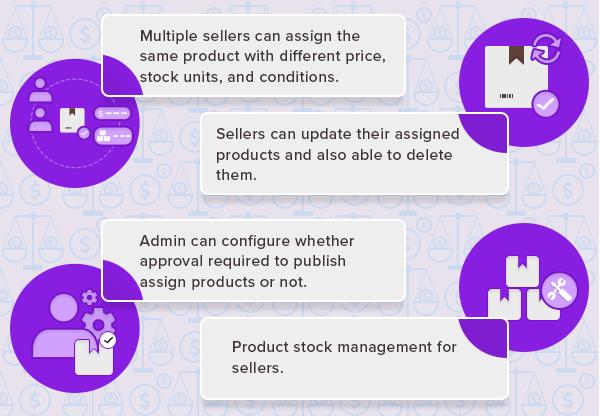 WordPress WooCommerce Marketplace Seller Price Comparison Plugin 3