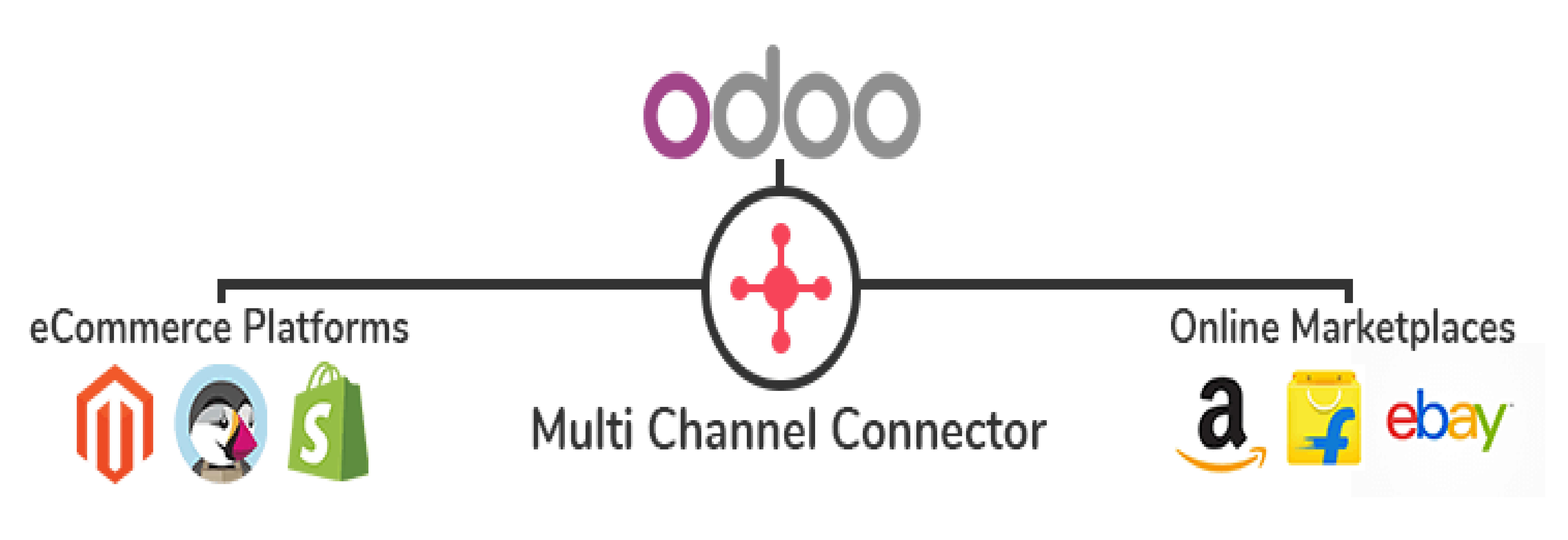 Odoo Multi Channel Sale