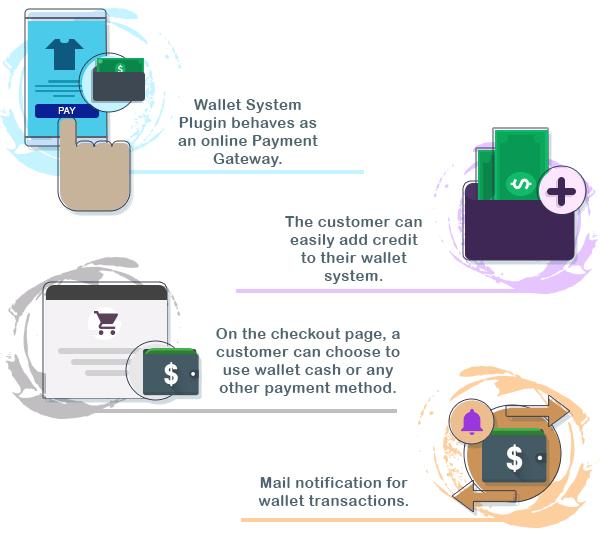 WordPress WooCommerce Wallet System Plugin 3