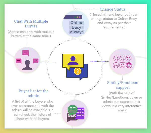 WordPress WooCommerce Admin Buyer Chat Plugin 3
