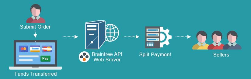 Magento 2 Braintree Payment Gateway Marketplace Add-on