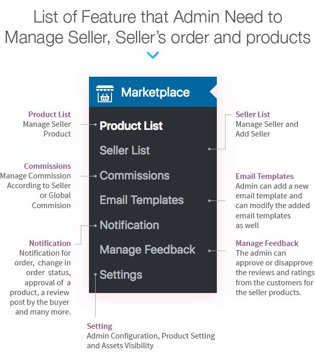 WordPress WooCommerce Multi Vendor Marketplace Plugin - 16