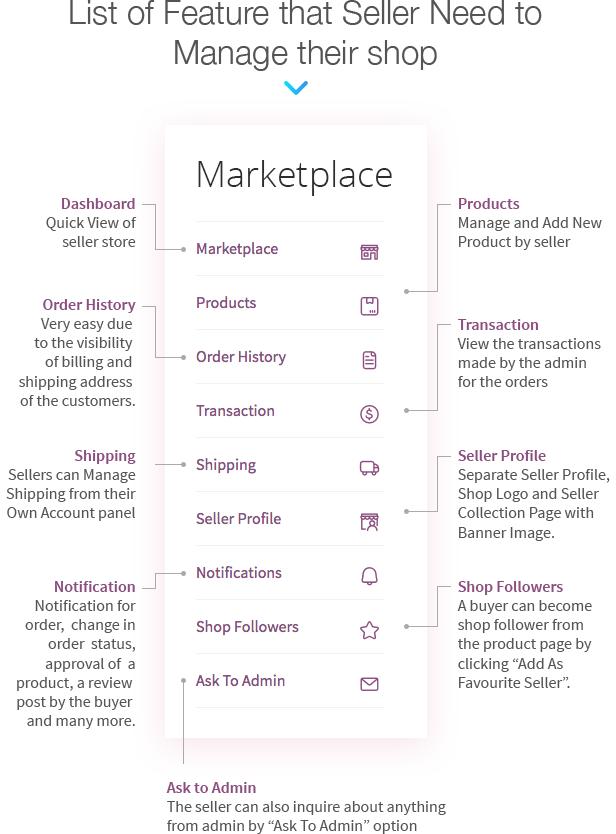 WordPress WooCommerce Multi Vendor Marketplace Plugin - 14