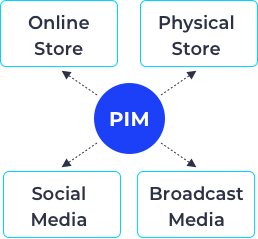 Product Information Management (PIM)