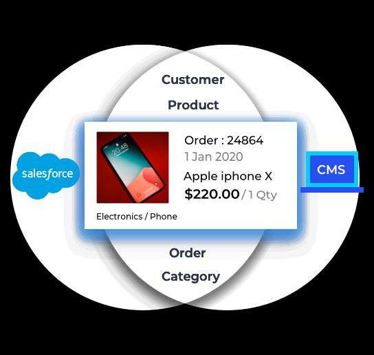 Sales Cloud Integration