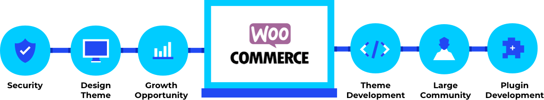 wooCommerce-benefit-list