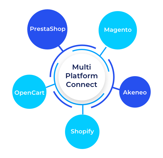 Multi-Platform Connectivity Services