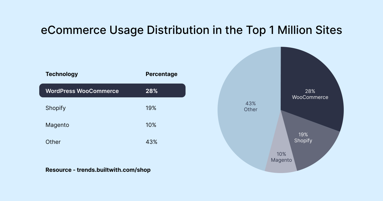 Stats of eCommerce Platform Usage