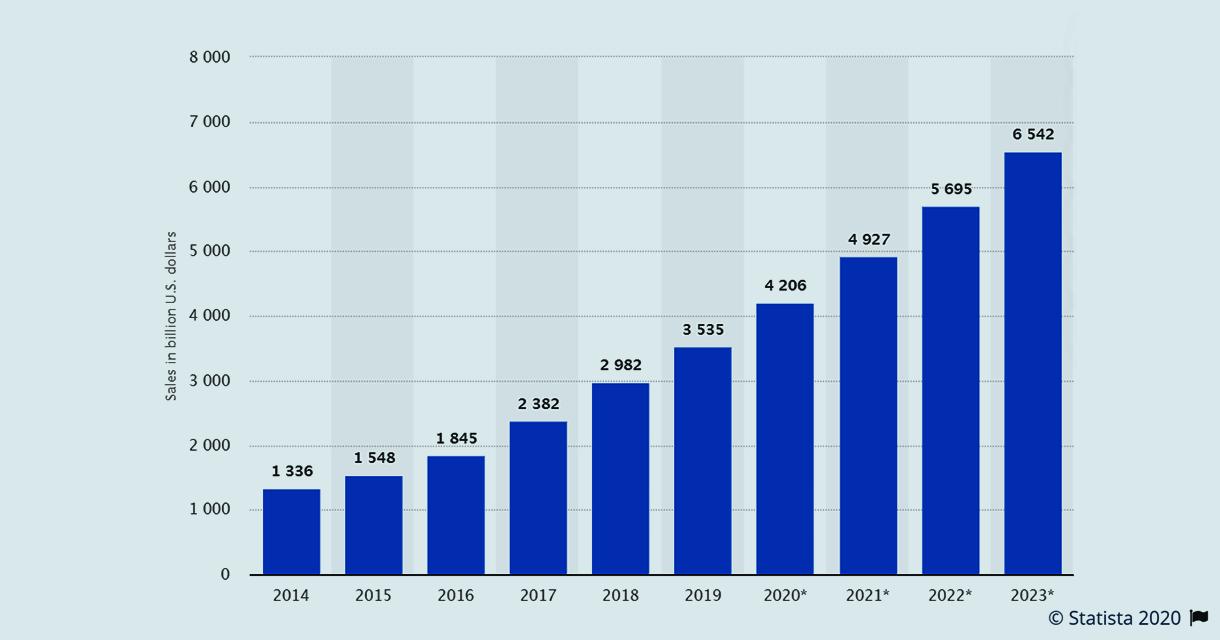 OpenCart eCommerce Industries