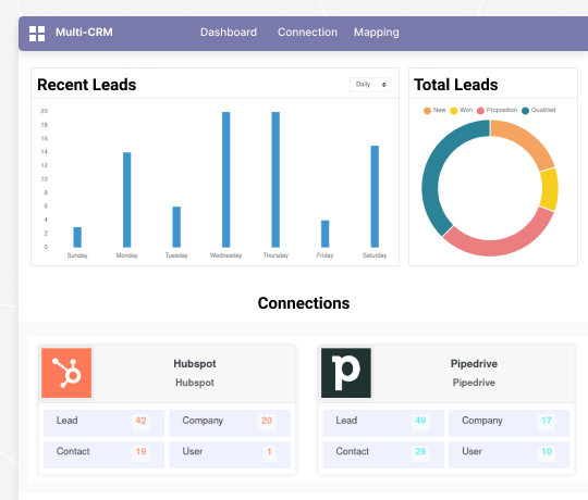 Connect Odoo with CRM Solutions